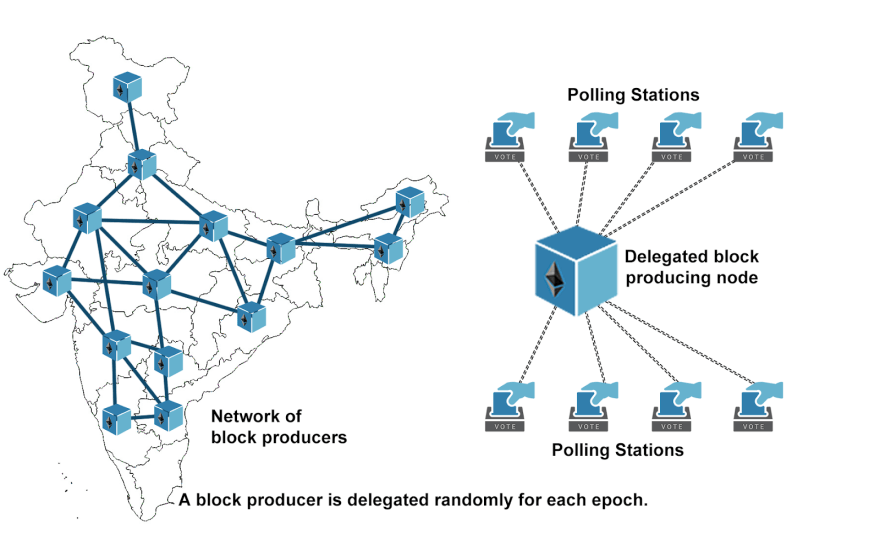 Delegated Proof of Stake applied to voting server nodes across the nation.