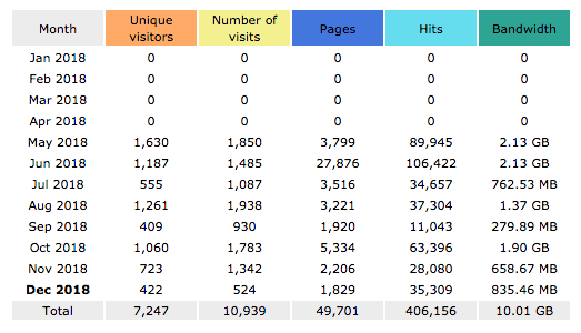 DevLids Stats