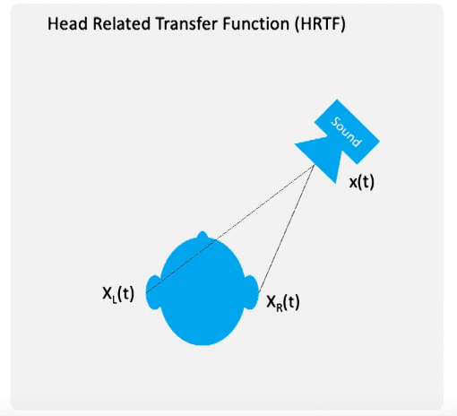 Head Related Transfer Function (HTRF)