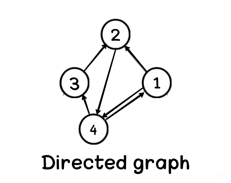 Directed graph in data structure Aya Bouchiha