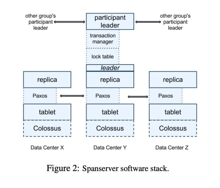 spanserver-stack