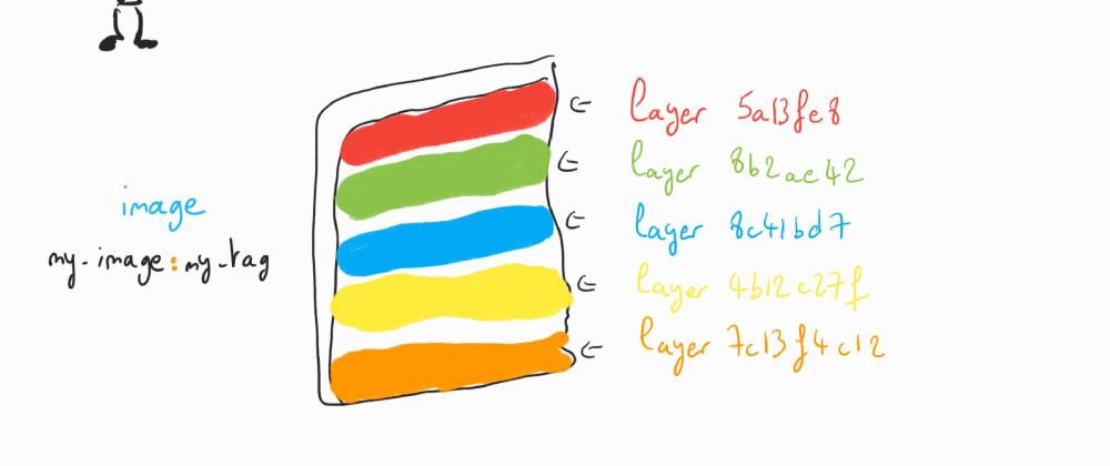Cover image for Understanding Docker: part 8 – Docker Layers