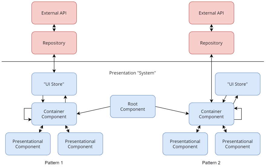 about Presentation System