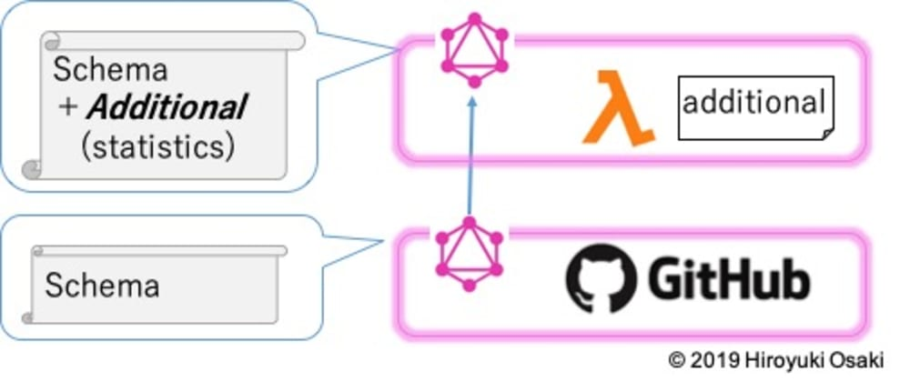 Cover image for Customize existing GraphQL API / Add a field