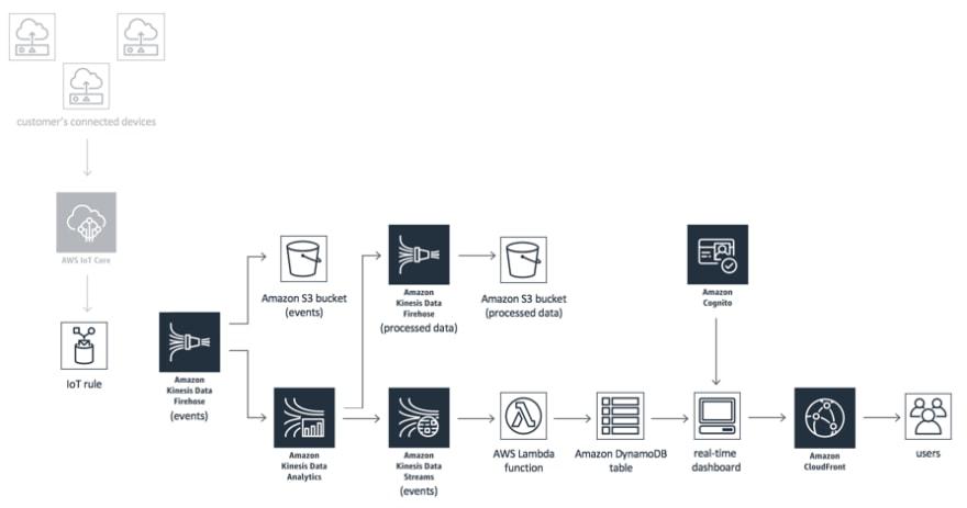 Kinesis Data Analytics architecture for AWS IoT