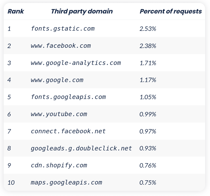 7 of the 10 most used third-party resources on websites are owned by Google