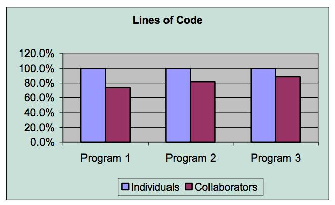 design comparison graph