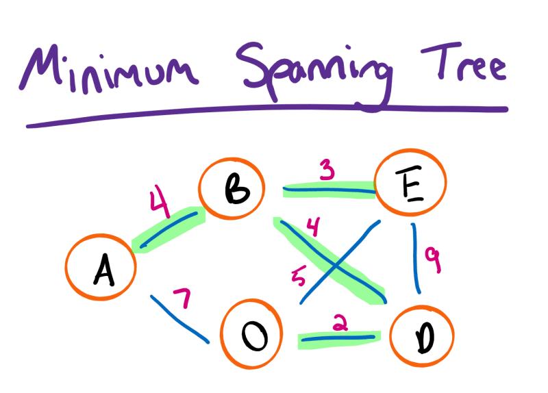 Minimum Spanning Tree Diagram
