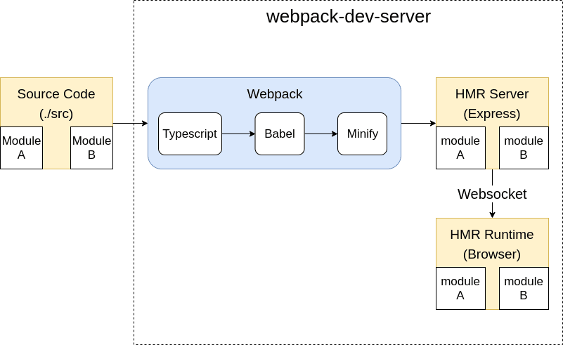 Showing how Webpack dev server using Express to serve a bundle to a browser