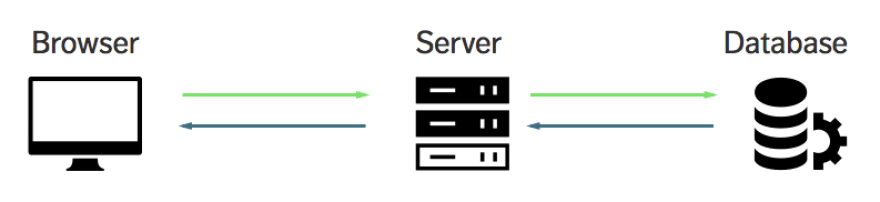 Image of a frontend, a server, and a database.