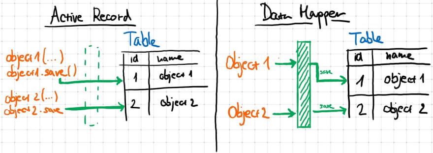 activerRecord_vs_dataMapper