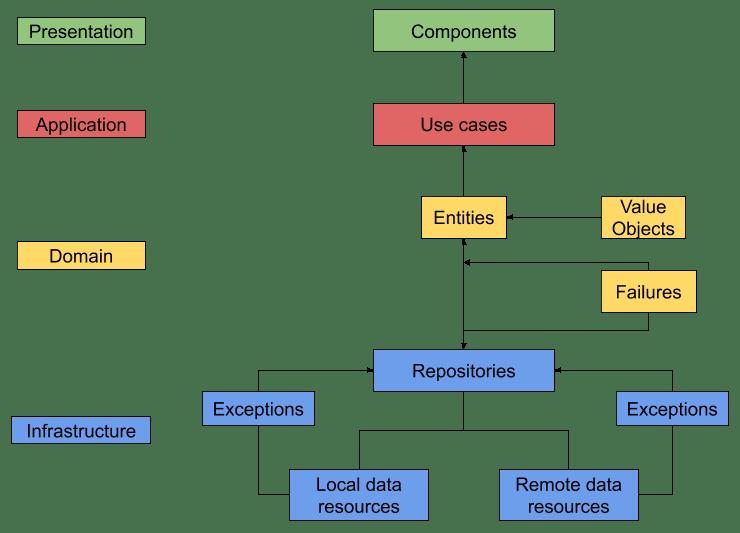 data-flow