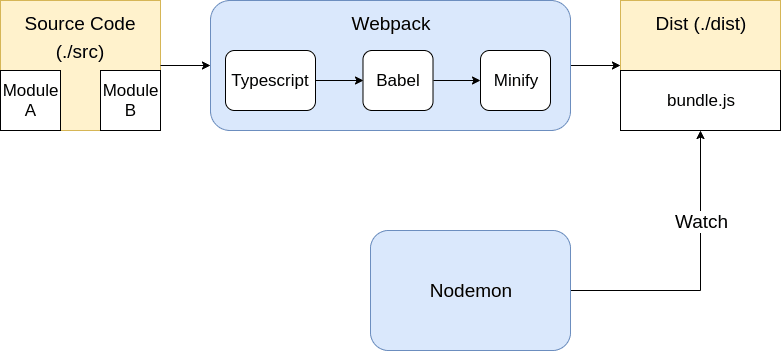 Webpack is responsible for packing the bundle and Nodemon for executing the bundle