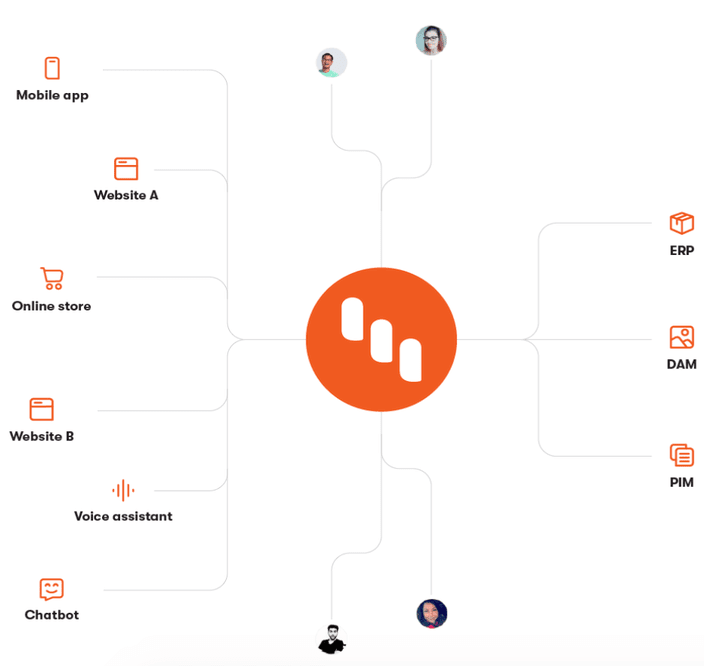 Kentico Kontent - Content as a Service - Multichannel