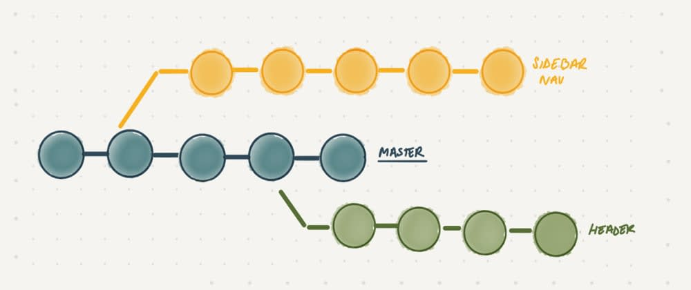 Cover image for Git Explained: The Basics