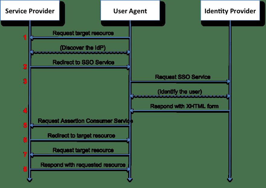 SAML exchange