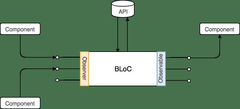 BLoC Schema
