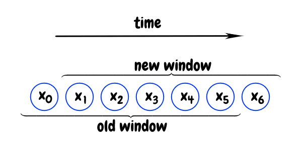 sliding window of values