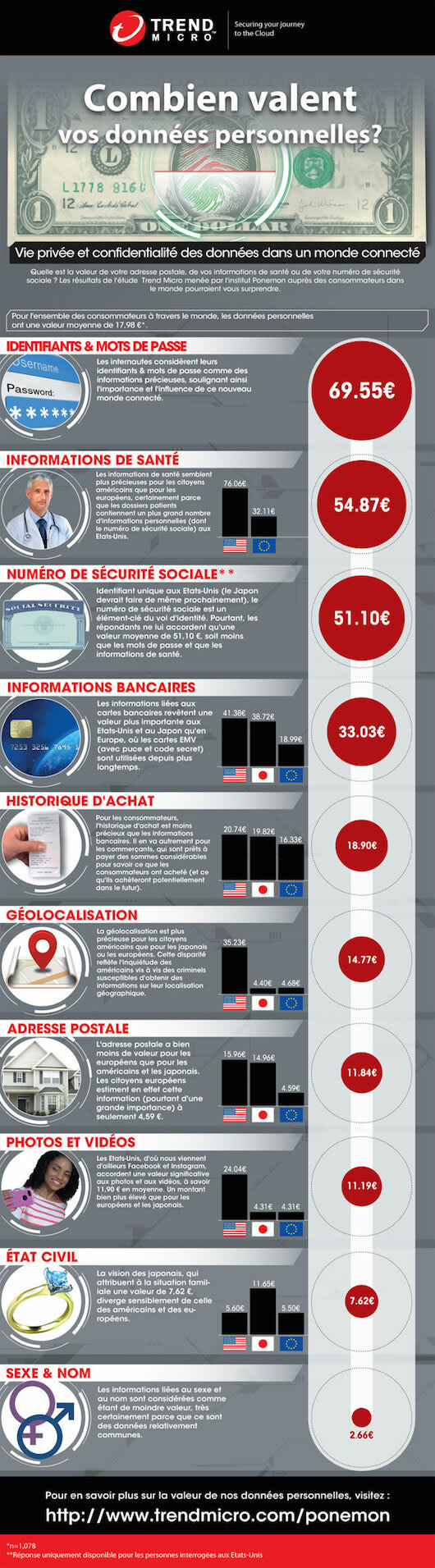 How much for my personnal data on the Dark Web  Infography