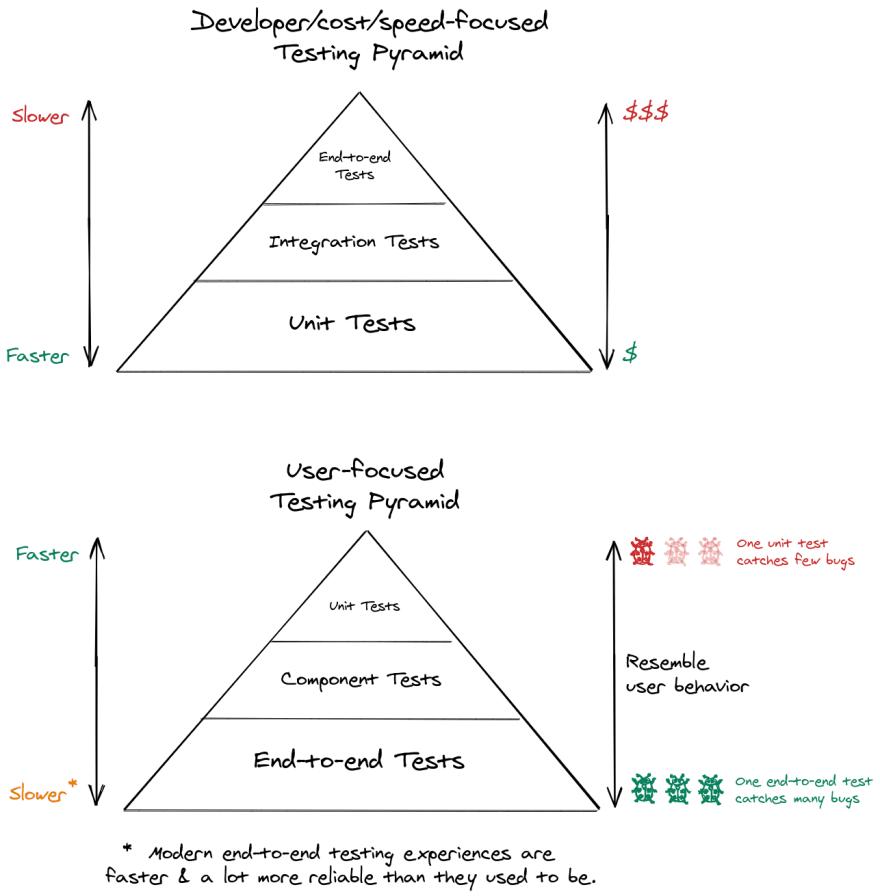 Traditional testing pyramid vs user-focused testing pyramid