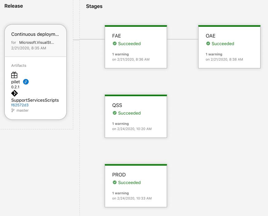 Azure DevOps Release Definition