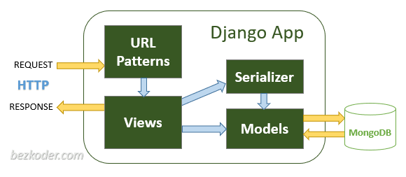 django-angular-mongodb-example-crud-server-components