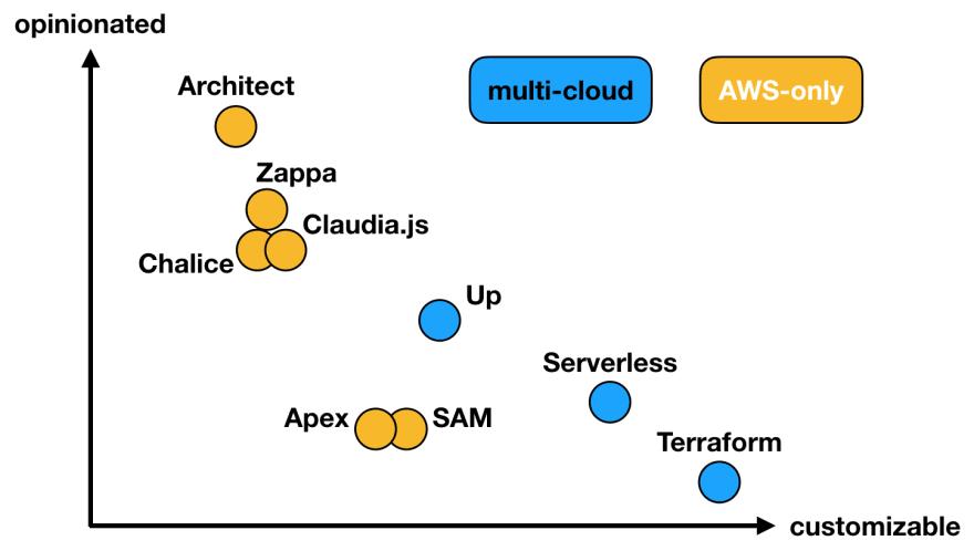 Frameworks Compared