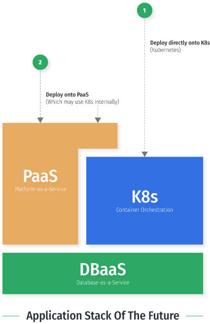 The Future Of The Application Stack: K8s, PaaS and DBaaS