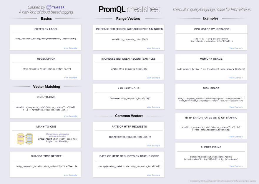 PromQL Cheatsheet
