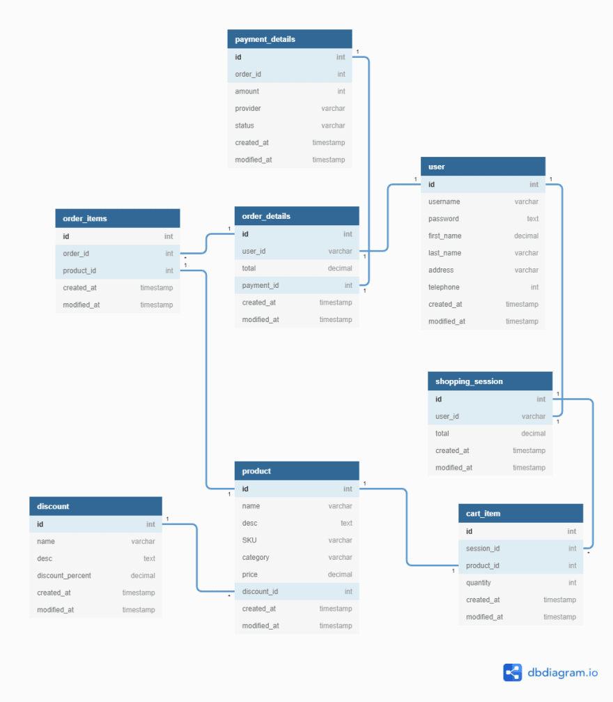 Table relationships in an e-commerce database