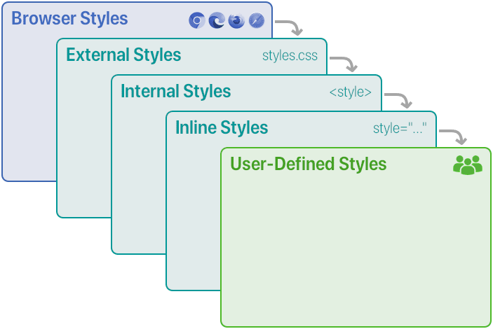Order of the cascaded styles: browser, external, internal, inline, and user-generated styles