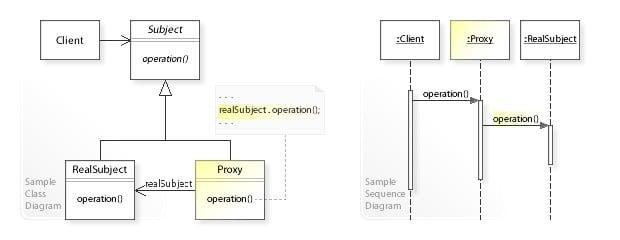 proxy pattern UML diagram