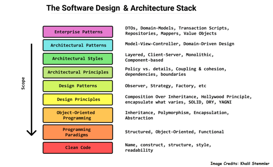 Software Design Architecture Stack