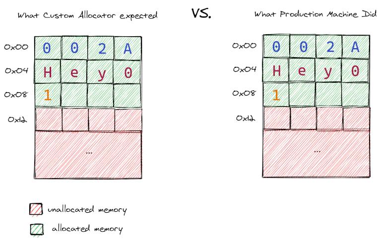 Memory allocation success