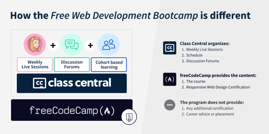 A breakdown of bootcmap components, showing the weekly livestreams and a dedicated cohort based forum have been added to freeCodeCamp's curricilum