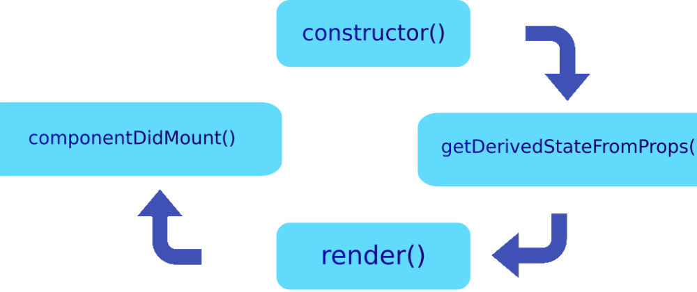 Cover image for Creation lifecycle of a class-based React component