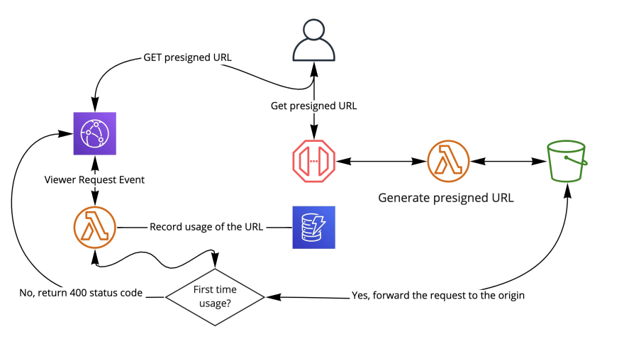 One-Time presigned URLs with Amazon CloudFront and Amazon S3