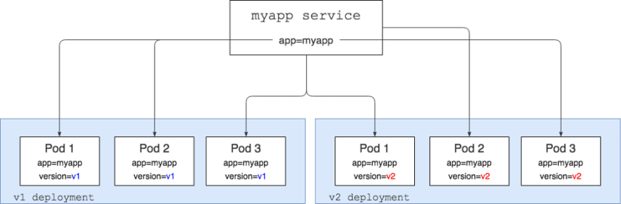 Service routing to all app versions
