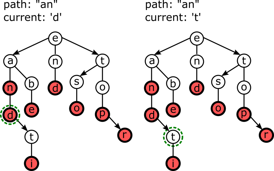 Following right links in a TST