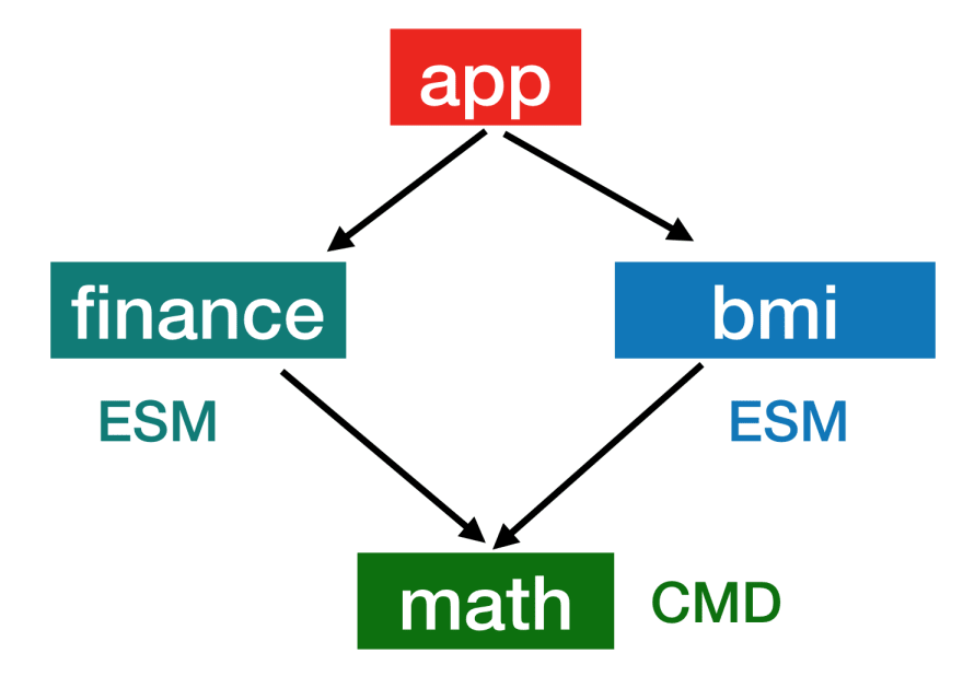 dependency-tree-new.png