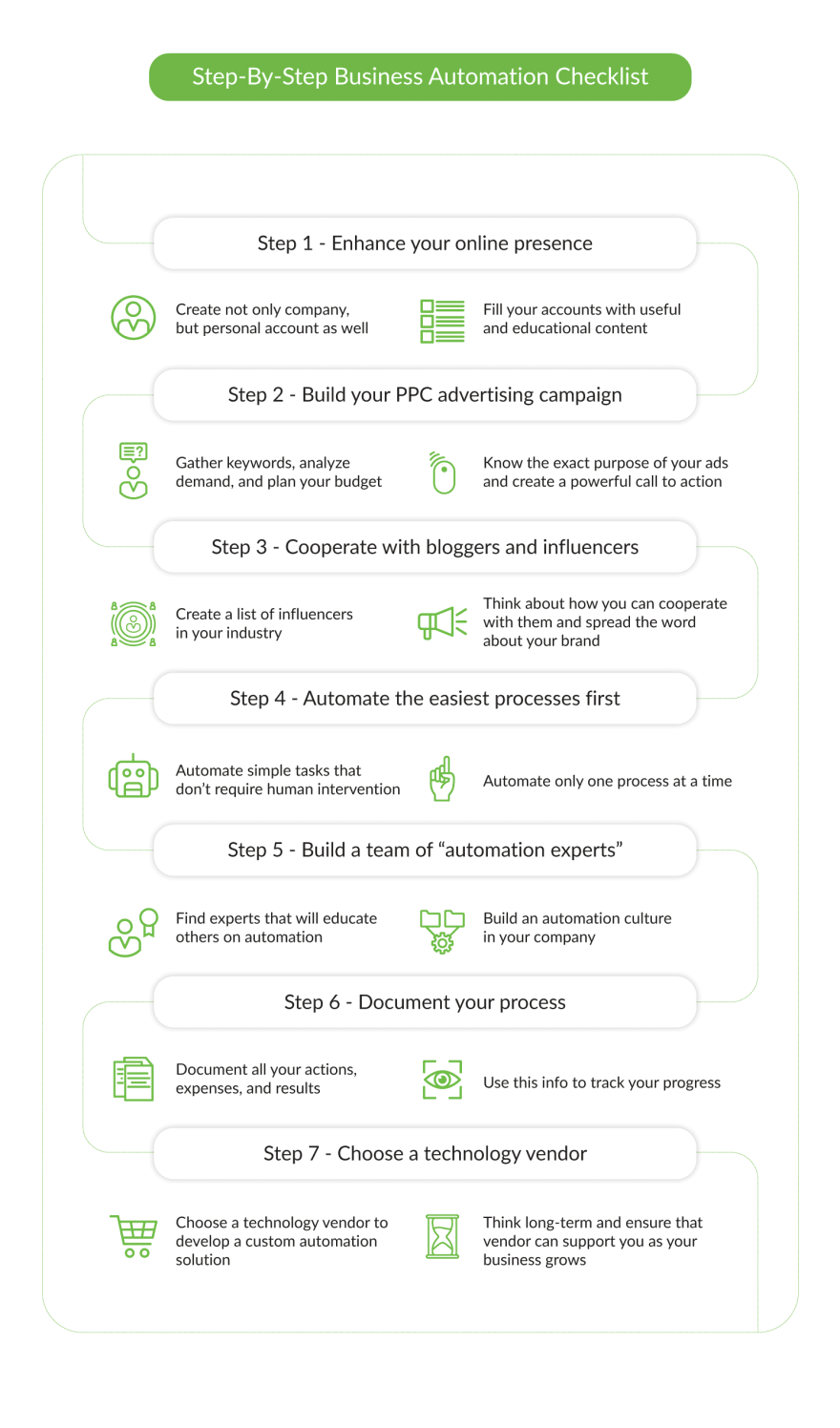 step-by-step-business-automation-checklist