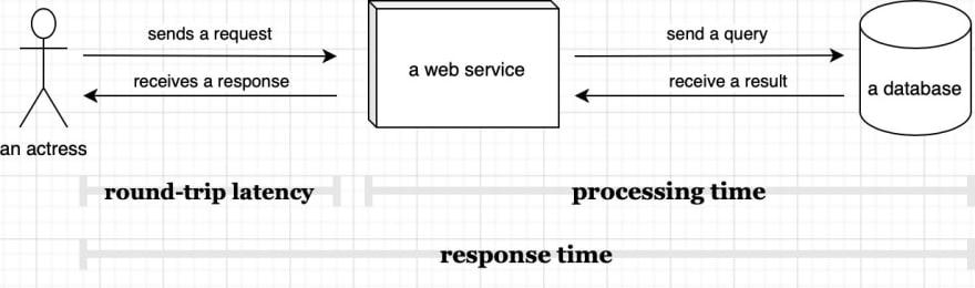 latency vs response time