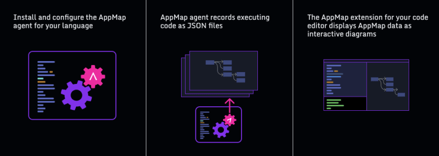How AppMap works