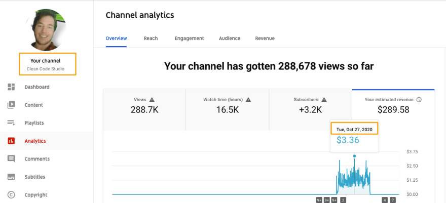 YouTube revenue