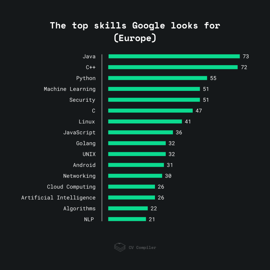 The top skills Google looks for in Europe