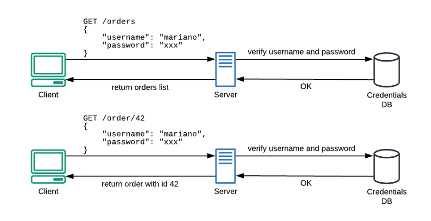 Fig. 1 — Due to the stateless nature of HTTP protocol, every new API request needs a complete authentication.
