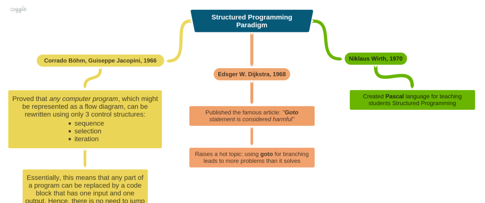 Cover image for Structured Programming Paradigm