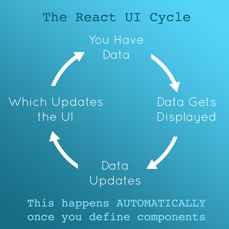 How React Works