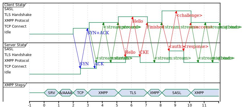 XMPP Cold Start, 12 RTTs