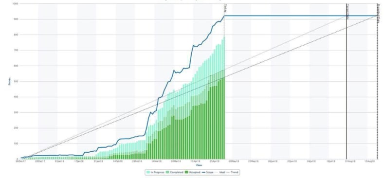 Broadcom's Rally Software — Release burn-up chart